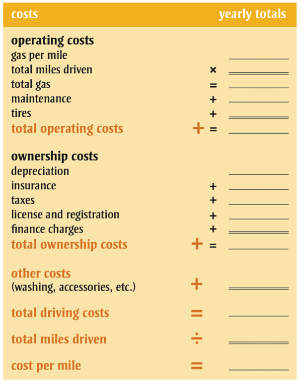 What does your car really cost